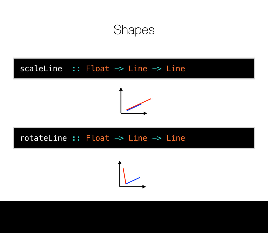 Shapes scaleLine :: Float -> Line -> Line rotat...