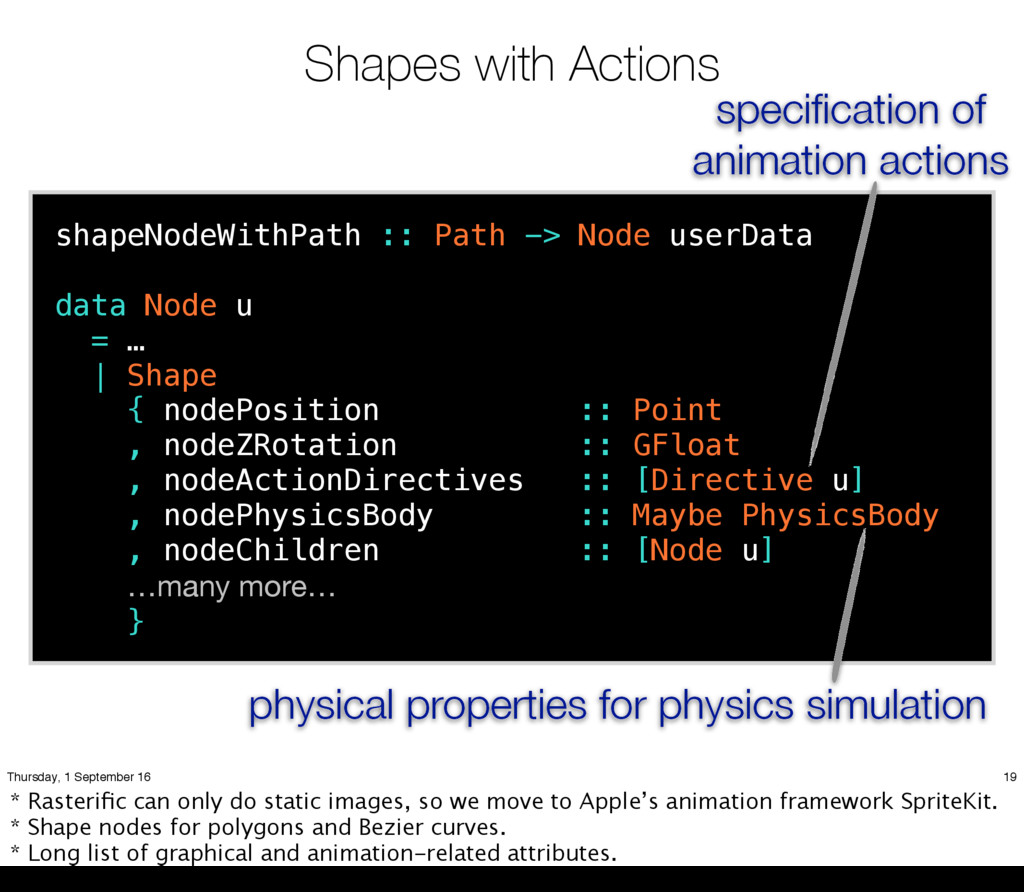 Shapes with Actions shapeNodeWithPath :: Path -...