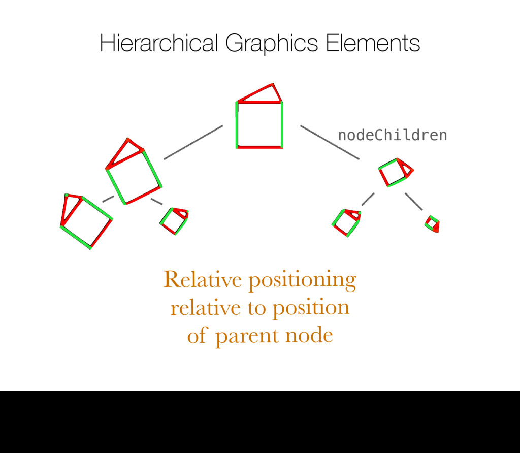 Hierarchical Graphics Elements Relative positio...