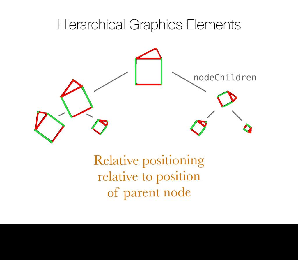 Hierarchical Graphics Elements Relative positio...