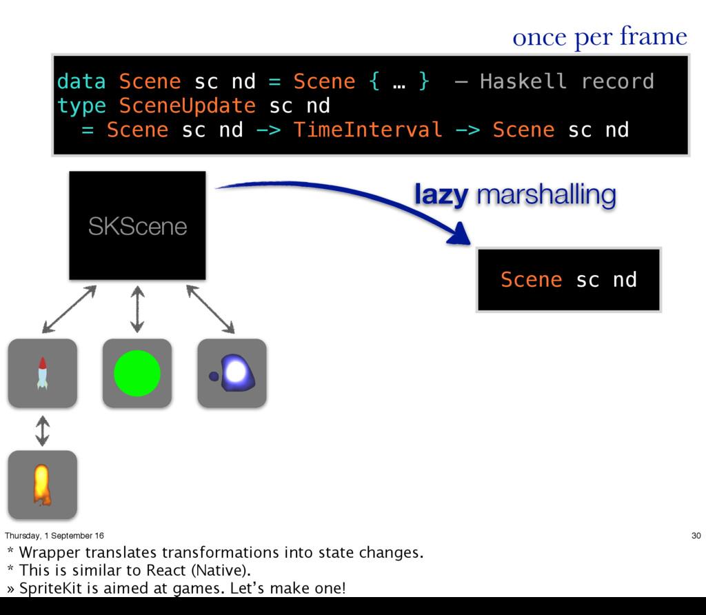 SKScene data Scene sc nd = Scene { … } — Haskel...
