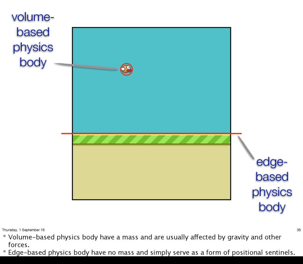edge- based physics body volume- based physics ...