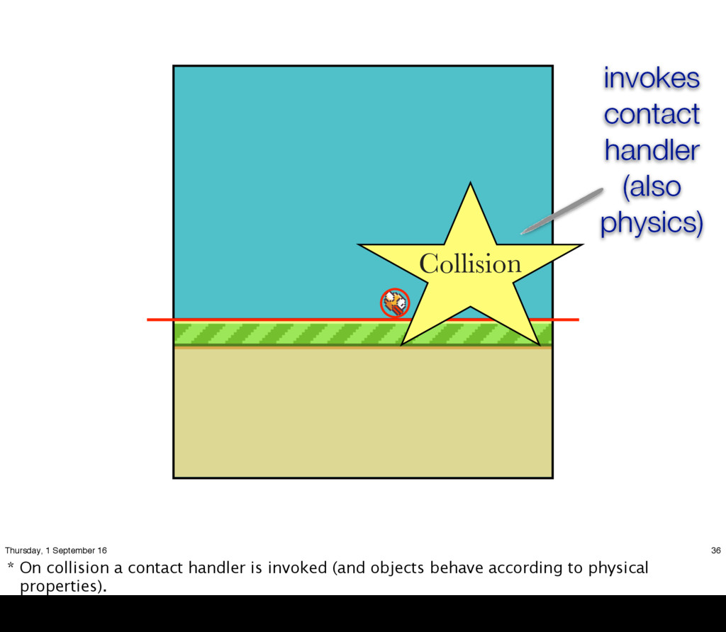 Collision invokes contact handler (also physics...