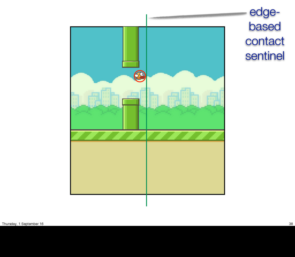 edge- based contact sentinel 38 Thursday, 1 Sep...
