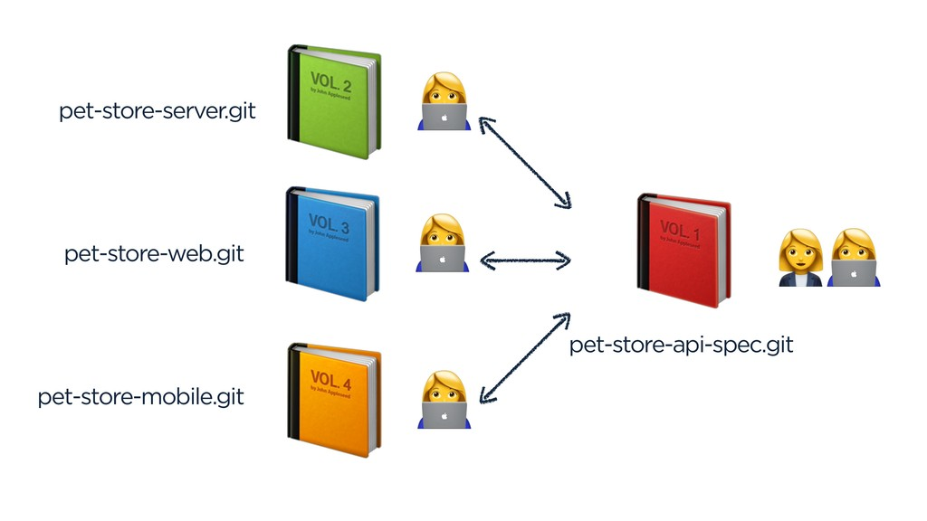 ) pet-store-api-spec.git pet-store-server.git p...
