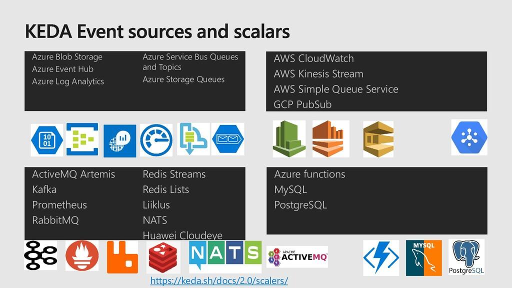 Azure Blob Storage Azure Event Hub Azure Log An...