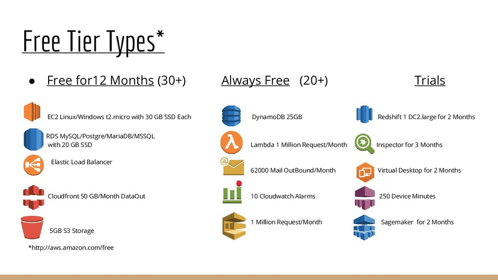 Free Tier Types* ● Free for12 Months (30+) Alwa...