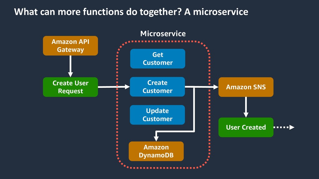 What can more functions do together? A microser...