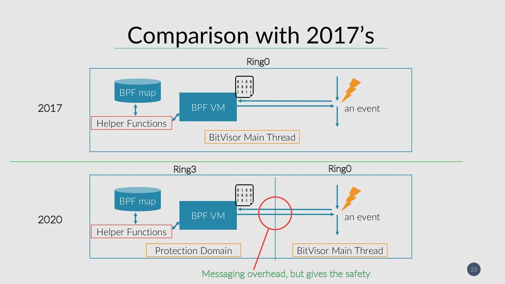 23 Comparison with 2017's Ring0 Ring3 BPF VM BP...
