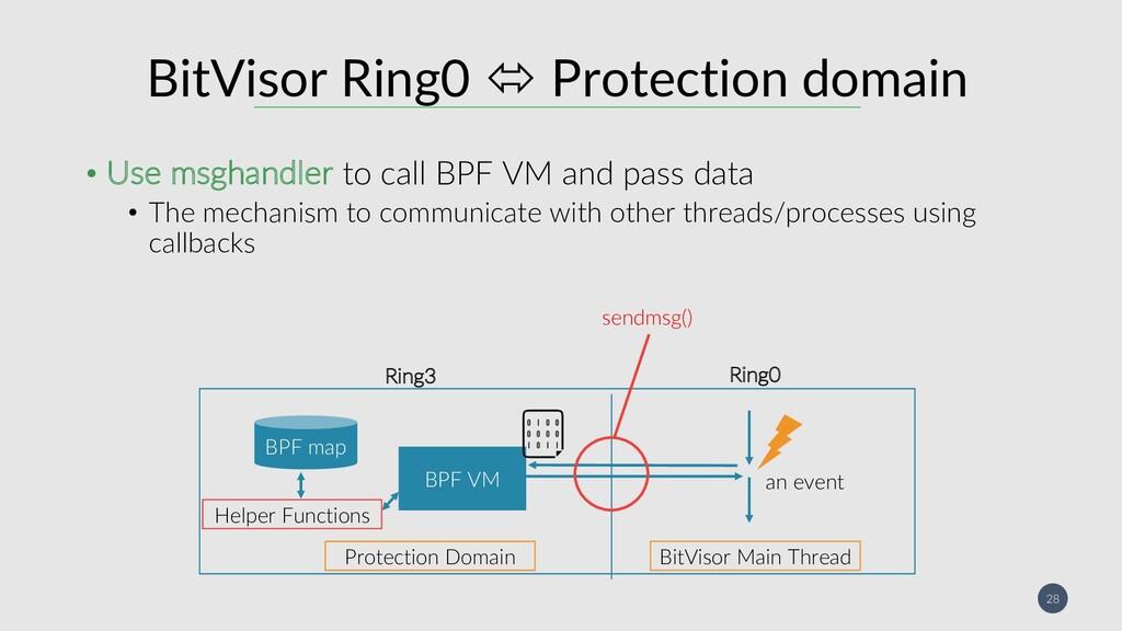 28 BitVisor Ring0 ó Protection domain • Use msg...