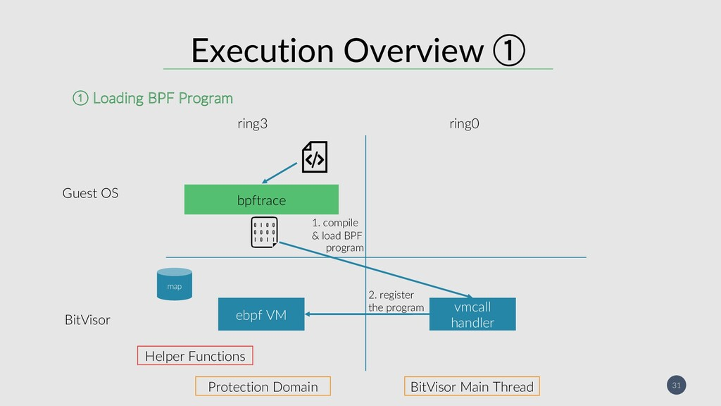 31 Execution Overview  ebpf VM ring3 ring0 Bit...