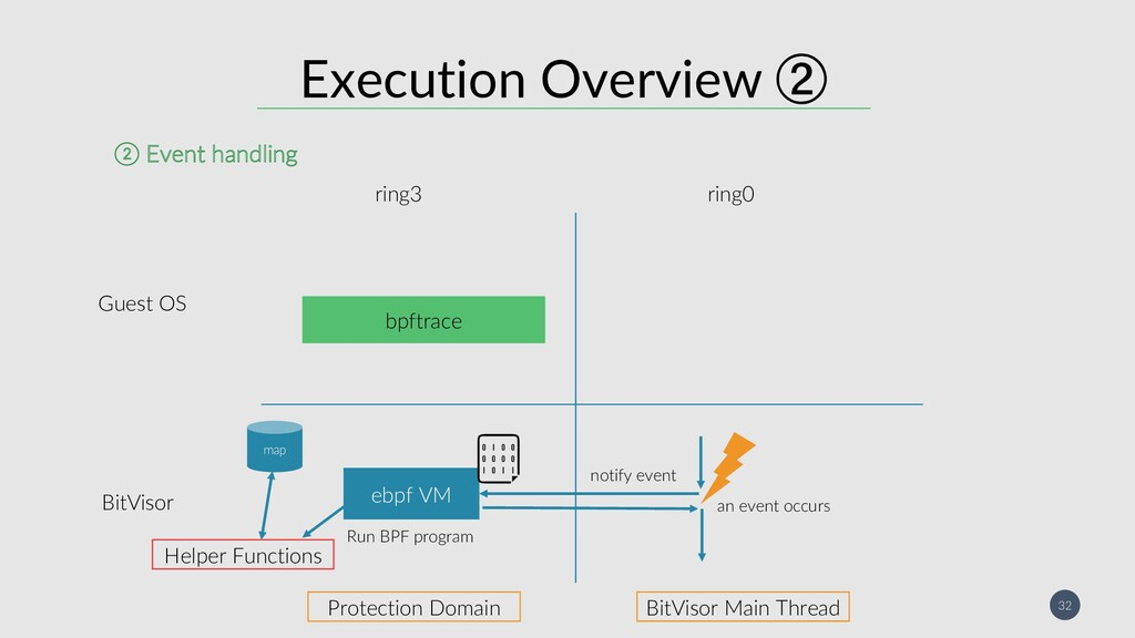 32 Execution Overview  ebpf VM ring3 ring0 not...