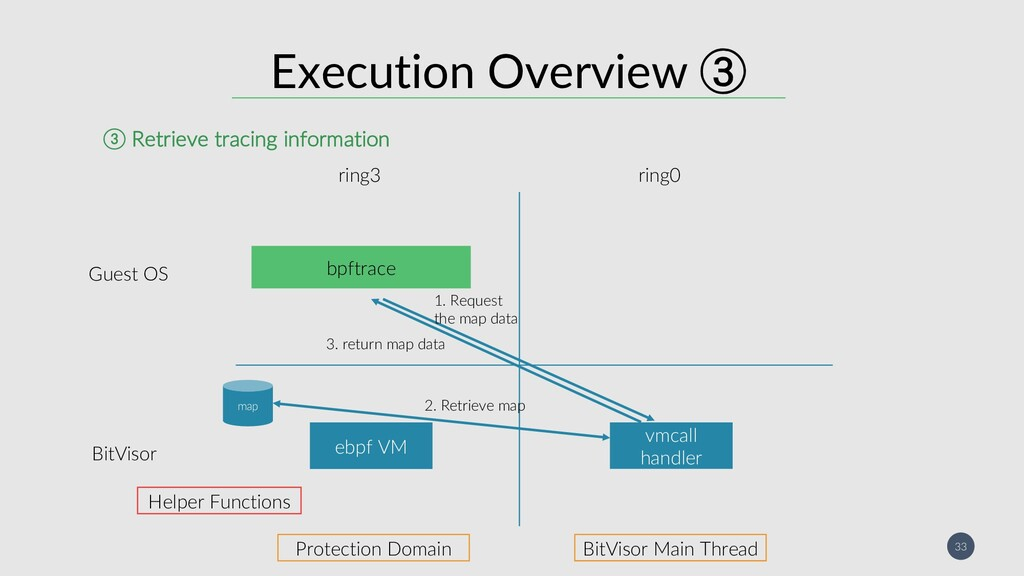 33 Execution Overview  ebpf VM ring3 ring0 vmc...
