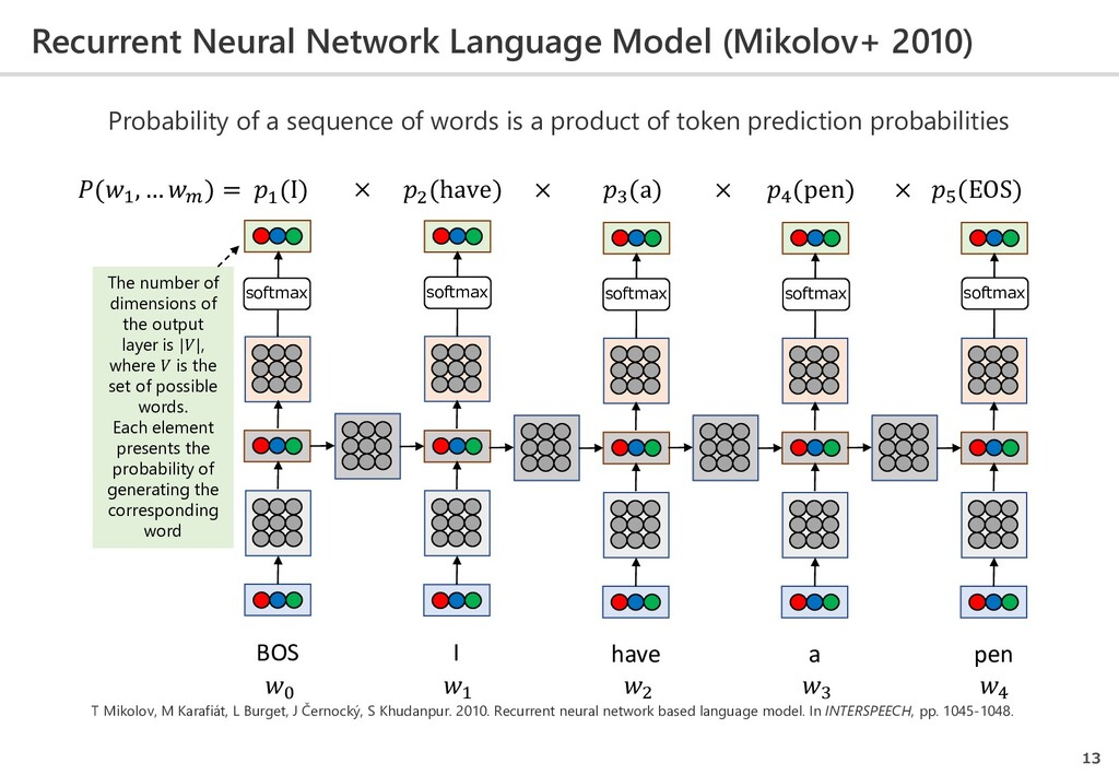 Recurrent Neural Network Language Model (Mikolo...