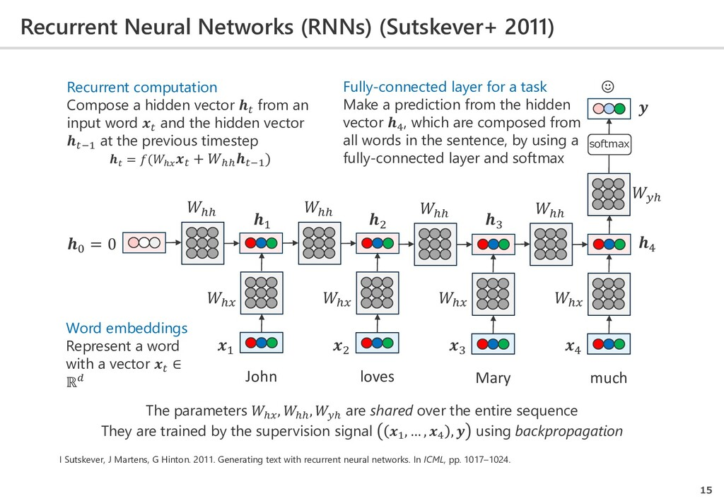 Recurrent Neural Networks (RNNs) (Sutskever+ 20...