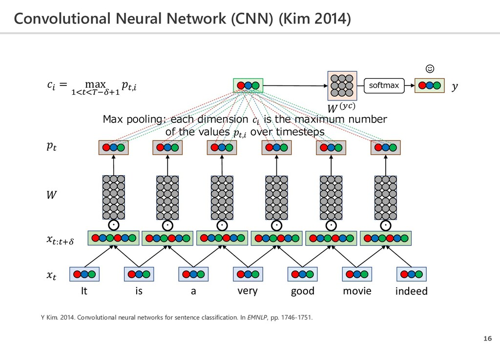 Convolutional Neural Network (CNN) (Kim 2014) 1...