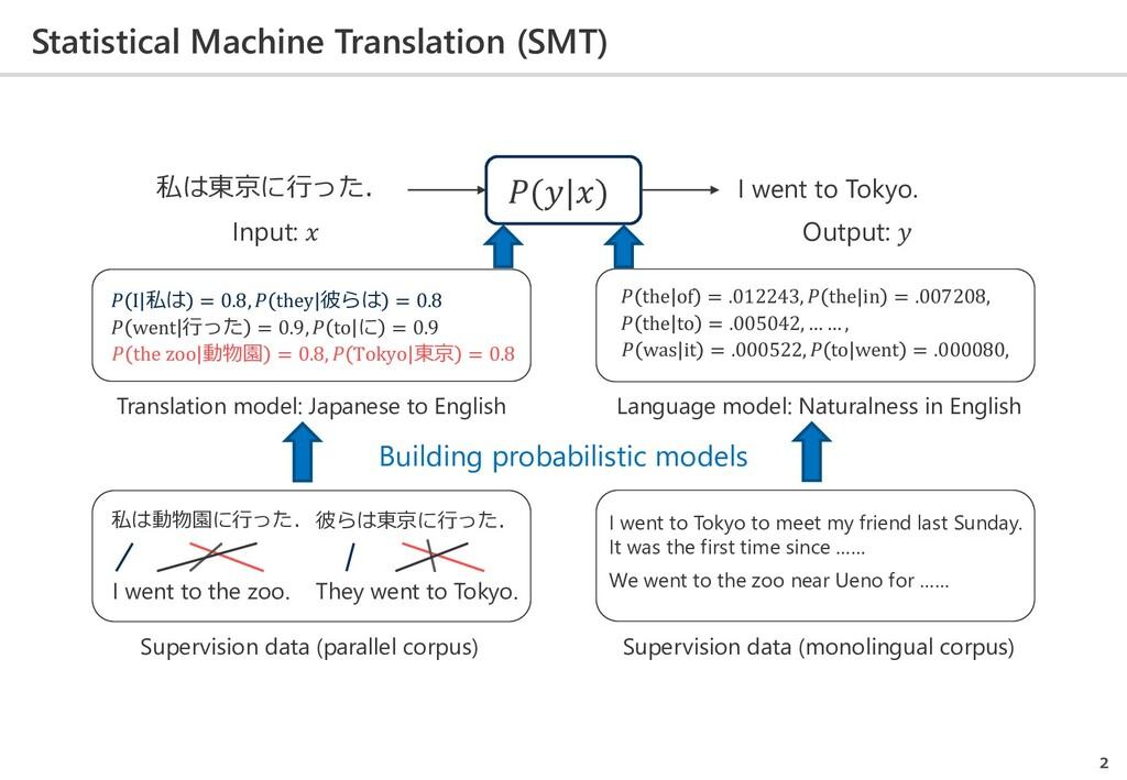 Statistical Machine Translation (SMT) 2 私は動物園に行...