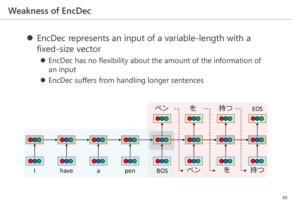 Weakness of EncDec 25  EncDec represents an in...