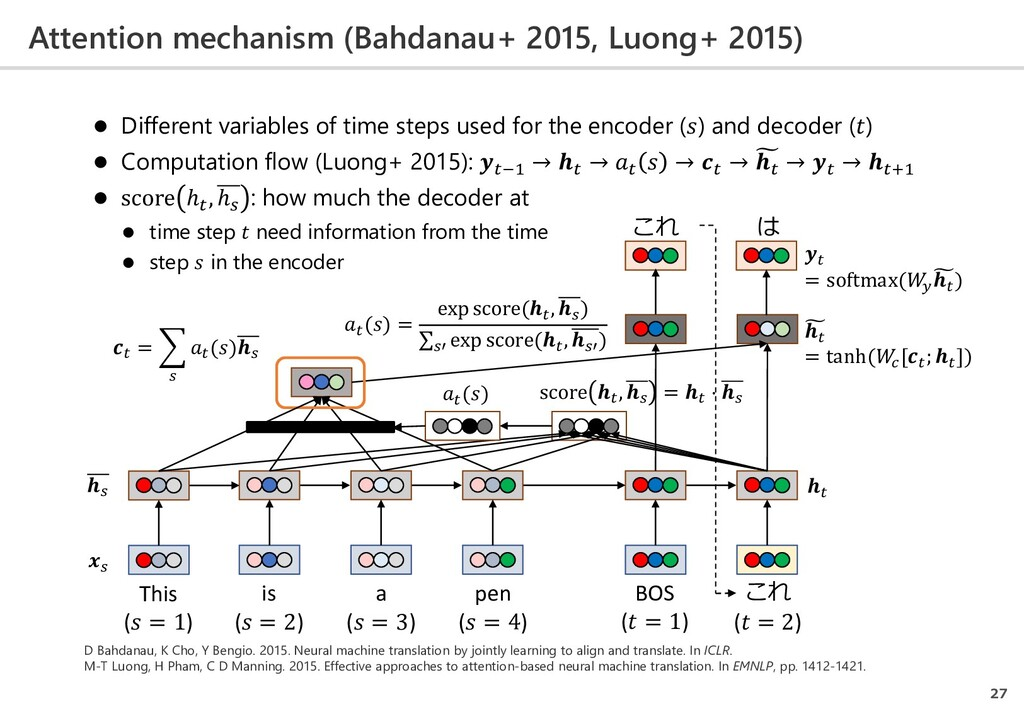 Attention mechanism (Bahdanau+ 2015, Luong+ 201...