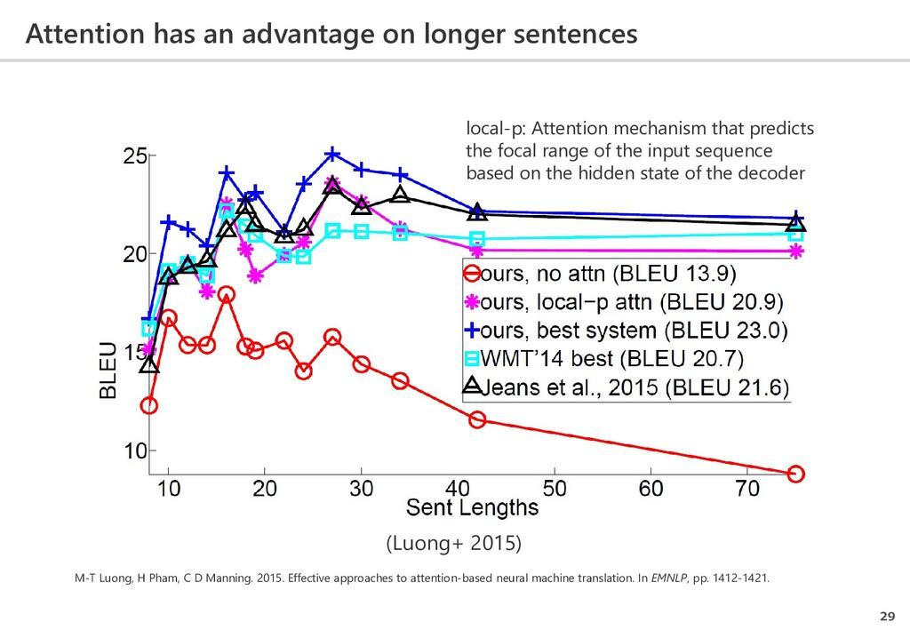 Attention has an advantage on longer sentences ...