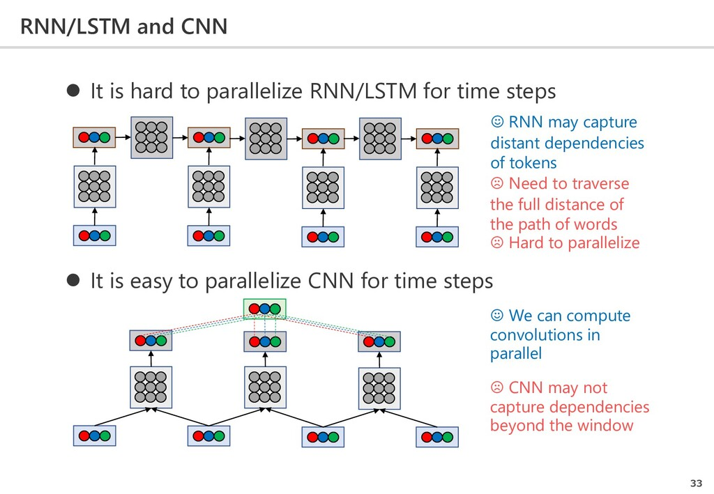 RNN/LSTM and CNN 33  It is hard to parallelize...