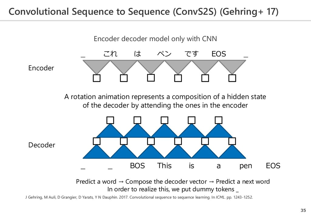 Convolutional Sequence to Sequence (ConvS2S) (G...