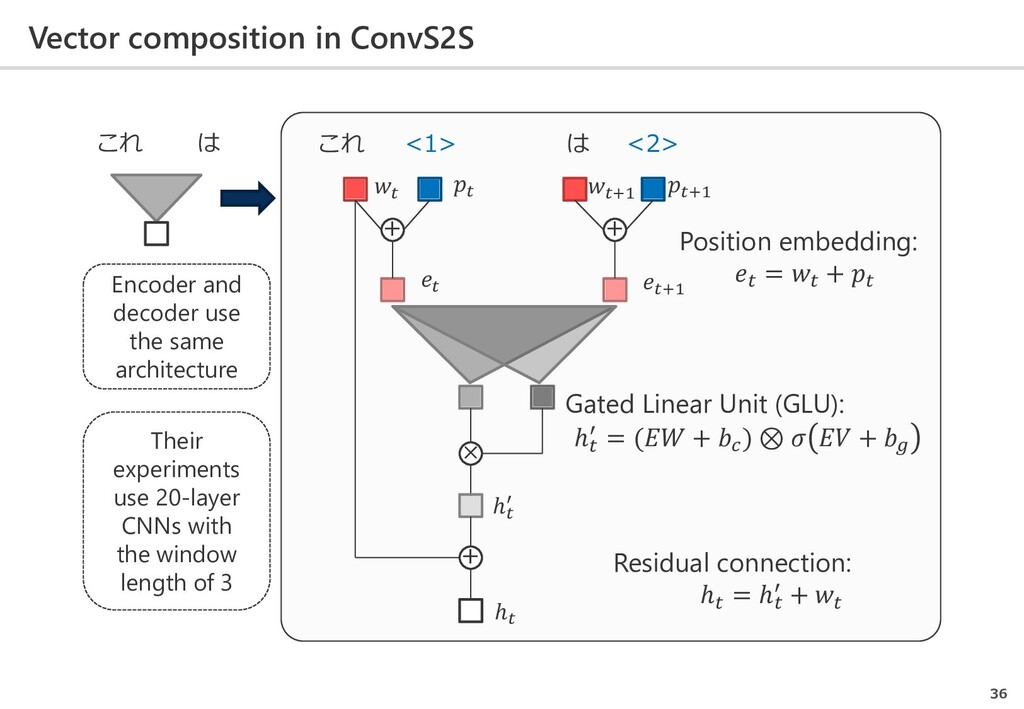 Vector composition in ConvS2S 36 これ は これ <1> は ...