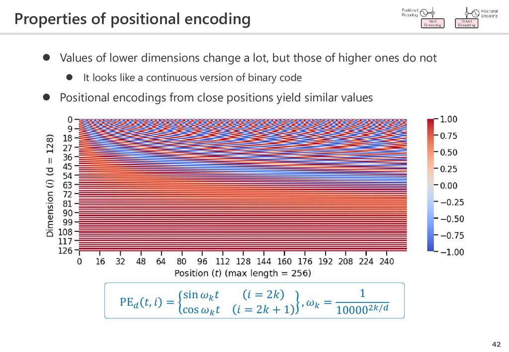 Properties of positional encoding 42 PE ,  = si...