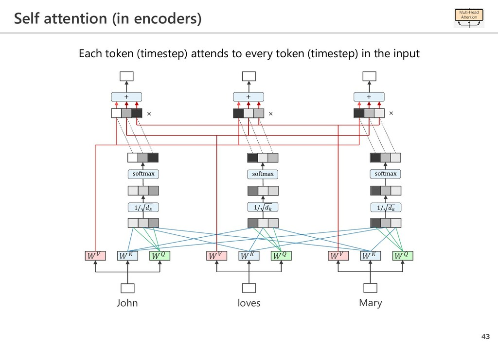 Self attention (in encoders) 43 loves Mary John...