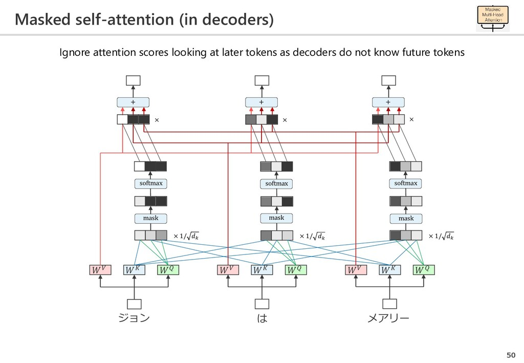 Masked self-attention (in decoders) 50 は メアリー ジ...