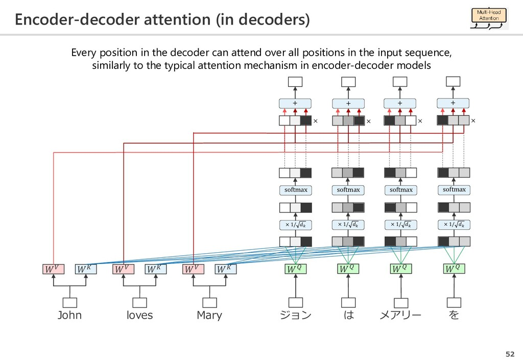 Encoder-decoder attention (in decoders) 52 ジョン ...