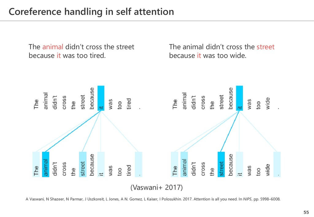 Coreference handling in self attention 55 The a...