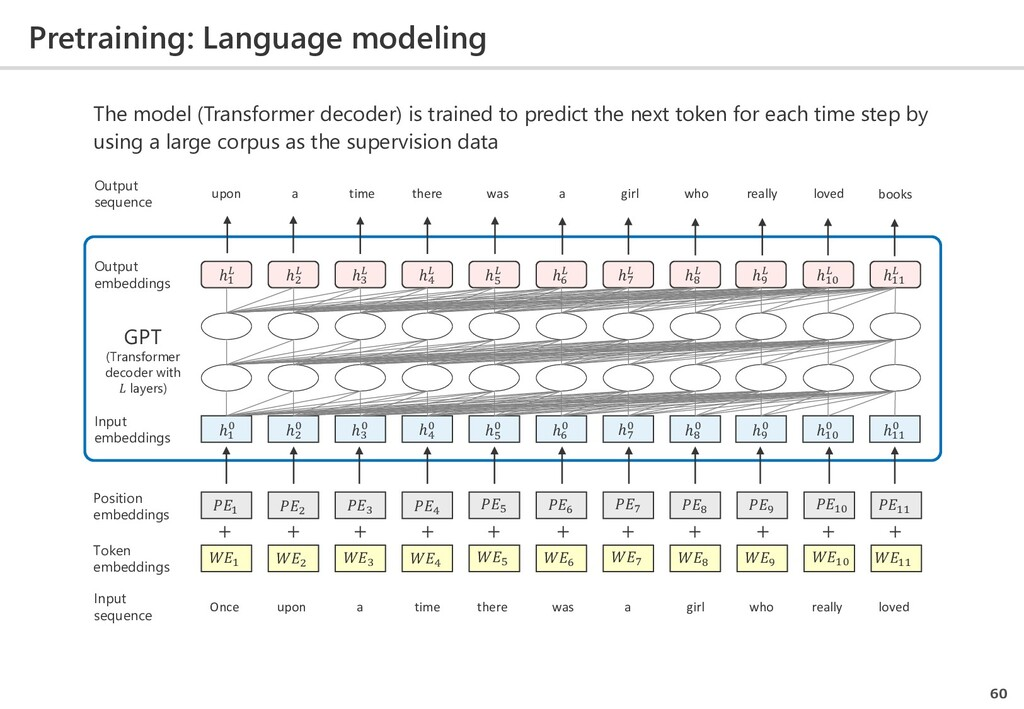Pretraining: Language modeling 60 Once upon a t...