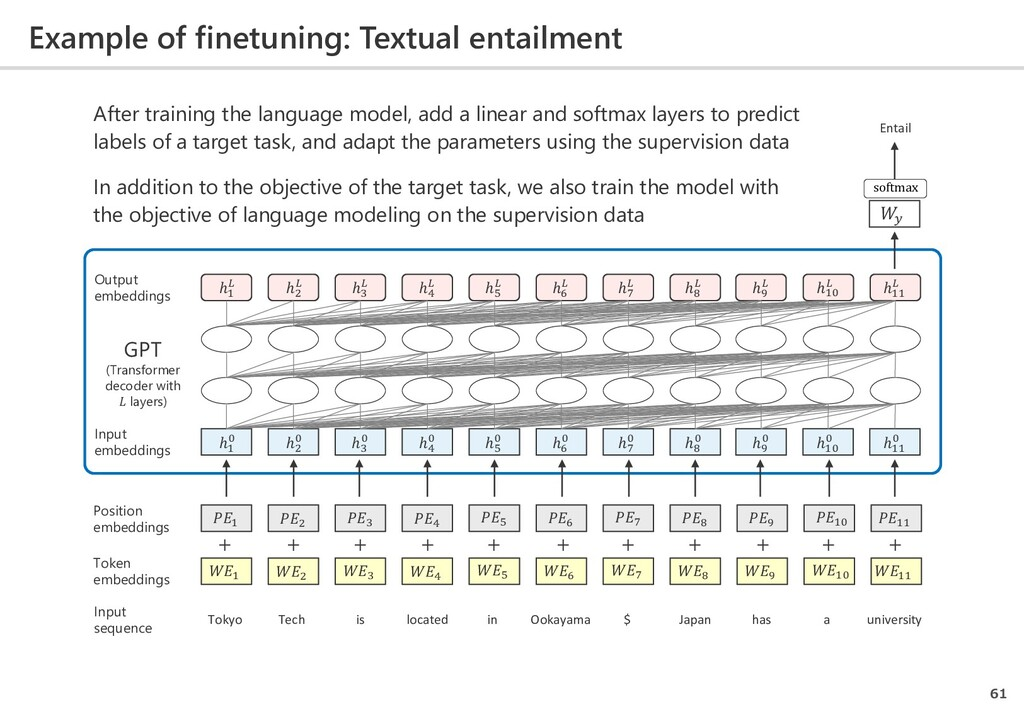 Example of finetuning: Textual entailment 61 To...