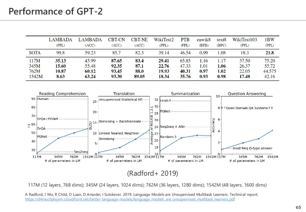 Performance of GPT-2 65 117M (12 layers, 768 di...