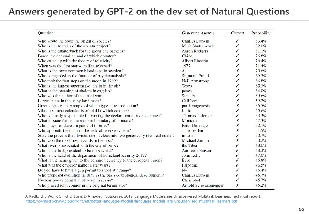 Answers generated by GPT-2 on the dev set of Na...