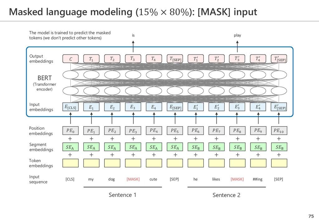 Masked language modeling (15% × 80%): [MASK] in...