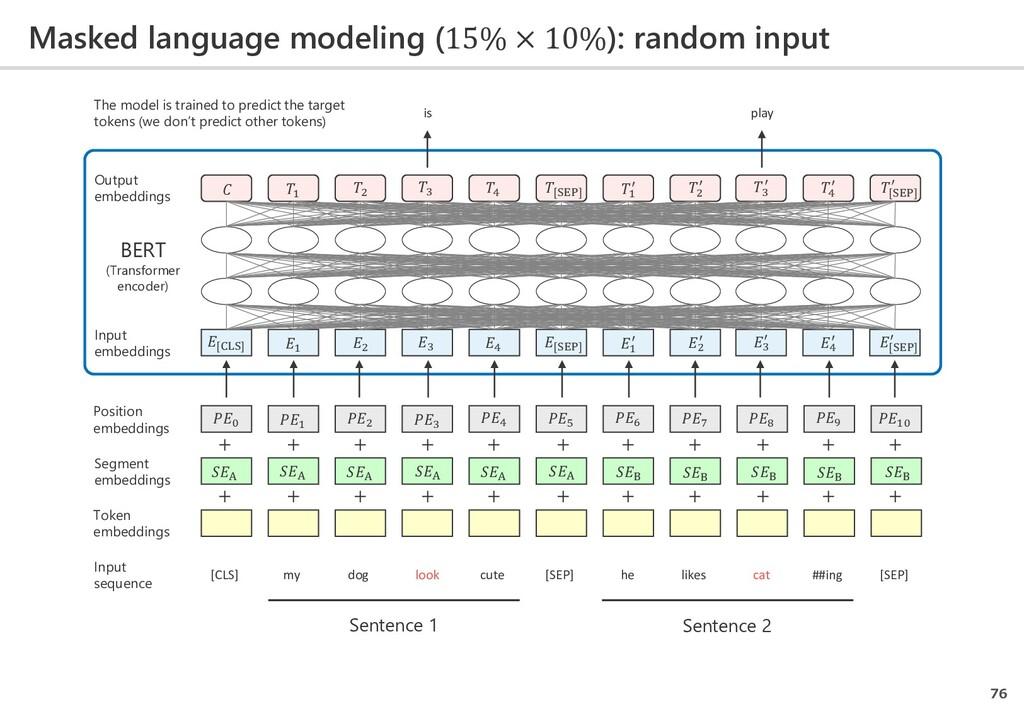 Masked language modeling (15% × 10%): random in...