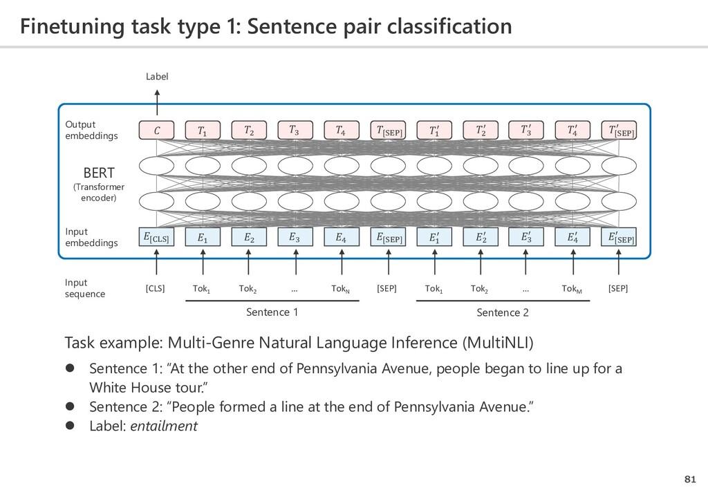 Finetuning task type 1: Sentence pair classific...
