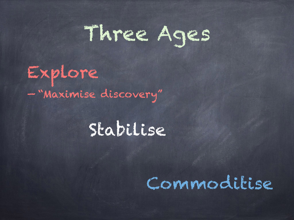 """Three Ages Explore Stabilise Commoditise — """"Max..."""