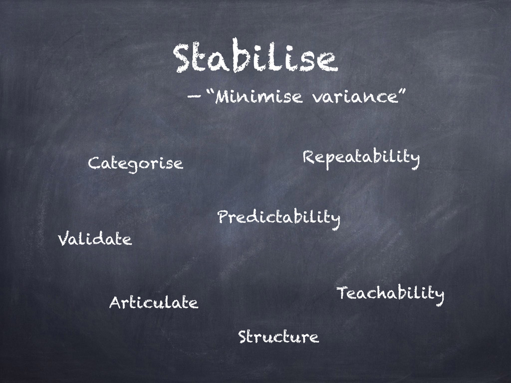 Stabilise Teachability Repeatability Articulate...