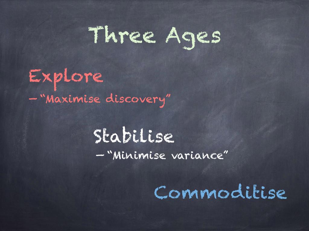 "Three Ages Explore Stabilise Commoditise — ""Min..."