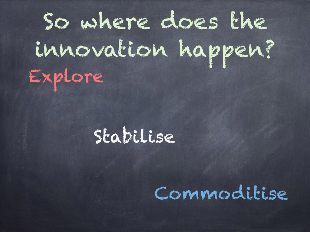 So where does the innovation happen? Explore St...