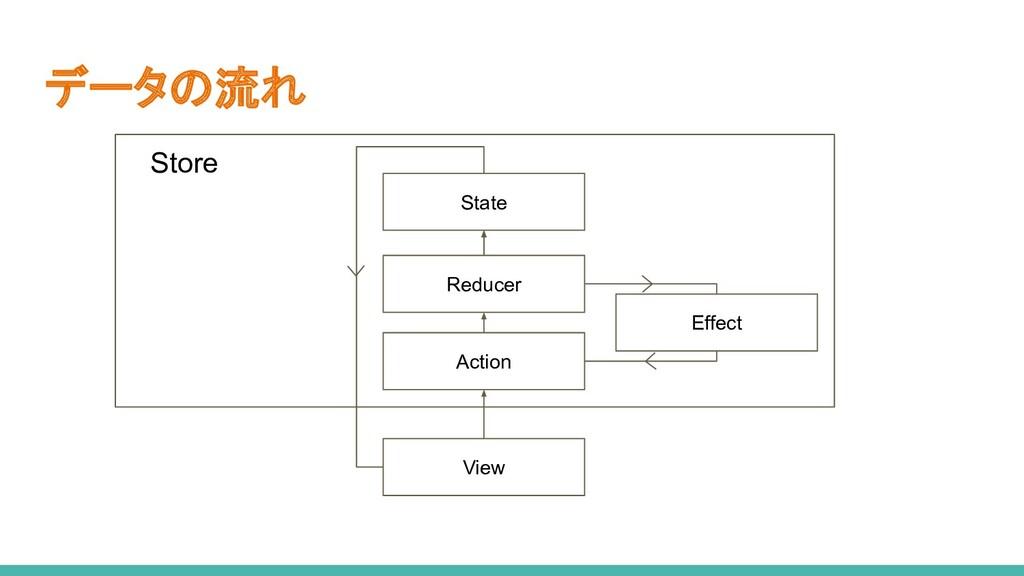 データの流れ Action View State Reducer Effect Store