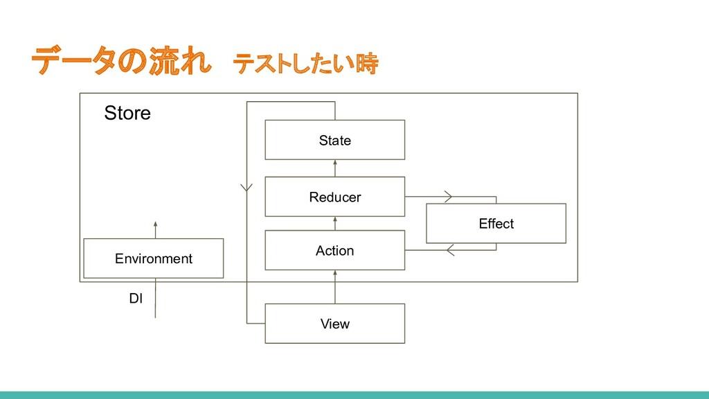 データの流れ テストしたい時 Action View State Reducer Effect...
