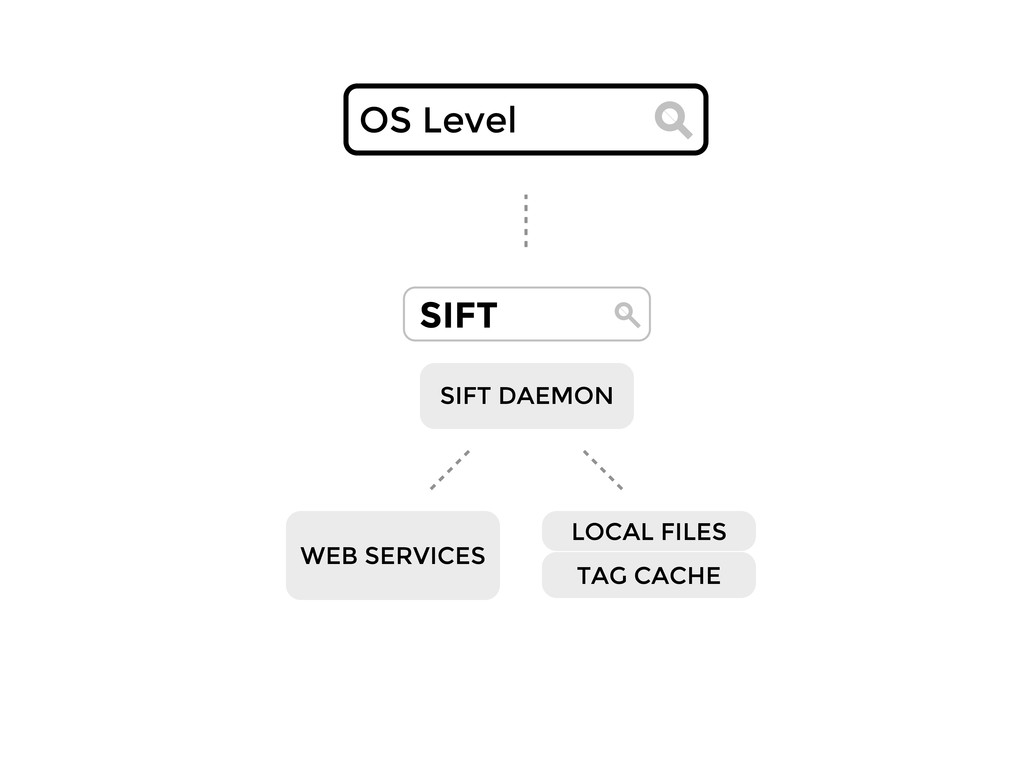 SIFT SIFT DAEMON LOCAL FILES WEB SERVICES OS Le...