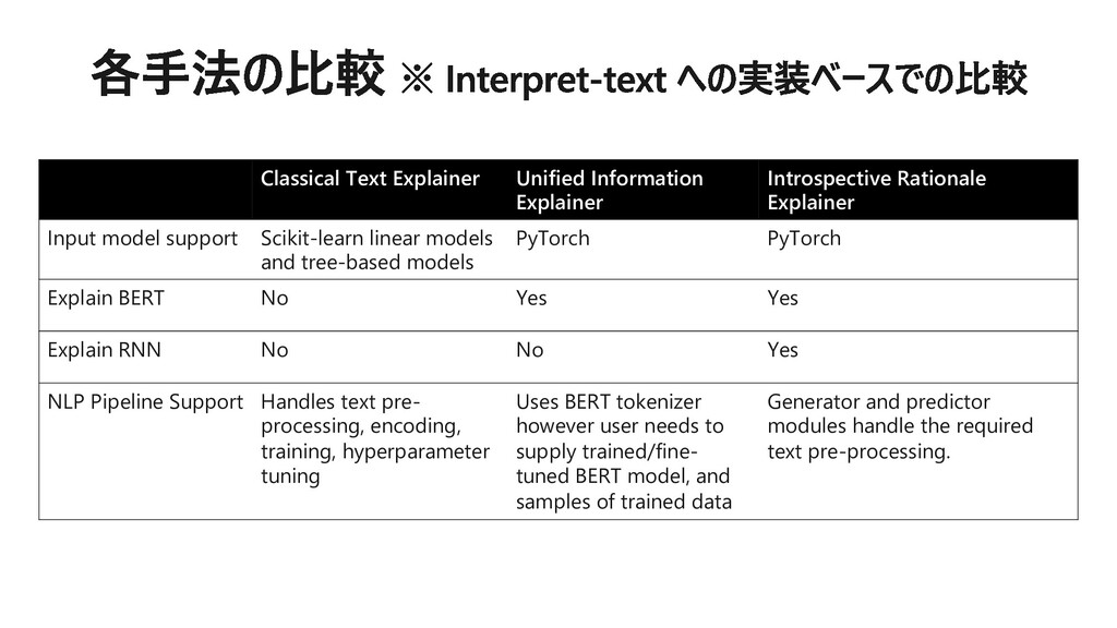 Classical Text Explainer Unified Information Ex...