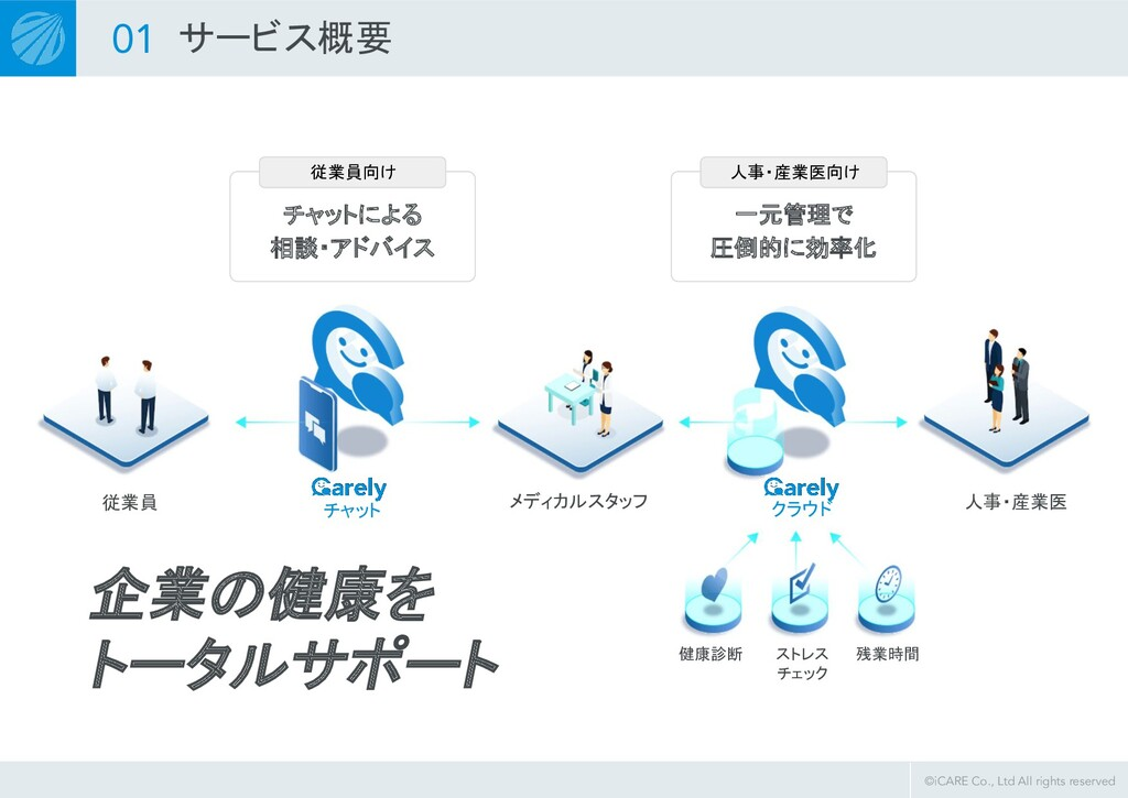 ©iCARE Co., Ltd All rights reserved  チャットによる ...