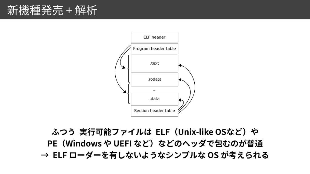 + ELF Unix-like OS   PE Windows UEFI  ELF OS