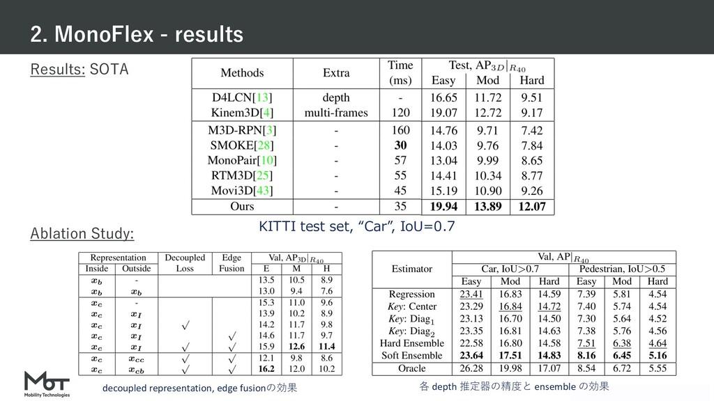 Mobility Technologies Co., Ltd. Results: SOTA A...